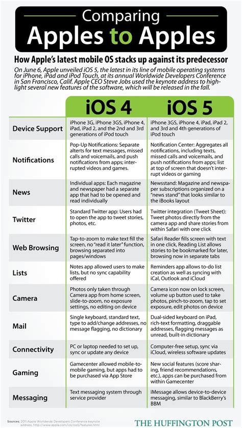 comparing apple  apple ios   ios  soyacincaucom