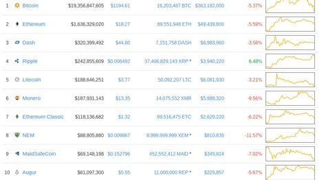 bitcoin anjlok bitcoinkepo ribut harga bitcoin anjlok 9 altcoin ikut