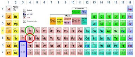 zirconio tavola periodica impianti in zirconio medicitalia it