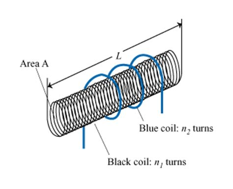 wire cross sectional area a long solenoid black coil with cross sectional