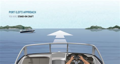 boating right of way canada boat navigation in canada boatsmart knowledgebase