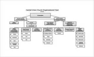 Organization Chart Free Template by Free Organizational Chart Template 5 Word Pdf Documents