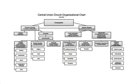 Free Organizational Chart Template 5 Word Pdf Documents Download Free Premium Templates Church Flowchart Template