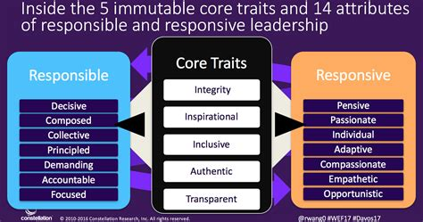 about r ray wang a software insiders point of view monday s musings dynamic leadership a responsive and