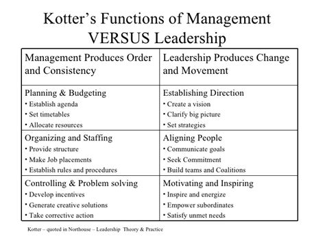 kotter management and leadership functions of management1