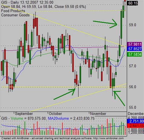 candlestick pattern in stock market bullish candlesticks patterns for stock traders simple