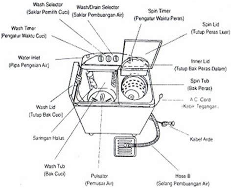 Mesin Cuci Di Medan gambar kapasitor mesin cuci 28 images medan magnet di