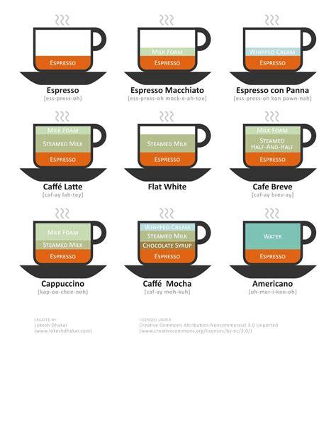 espresso drinks 9 espresso drinks mattalbers com