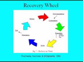 Stages of addiction and recovery youtube