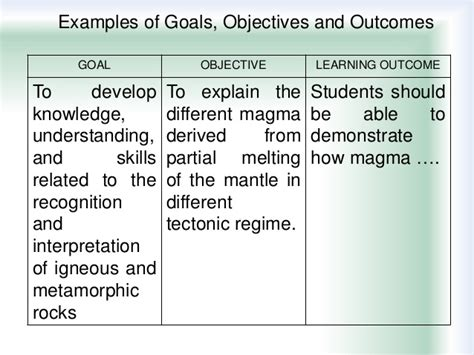 student learning objective template student learning goals