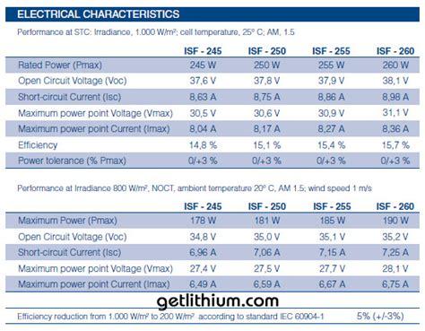 kyocera solar panel wiring solar panels elsavadorla