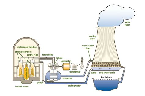 diagram of nuclear power plant nuclear power plant diagrams diagram site