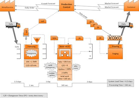 map diagram payroll process swim process mapping diagram