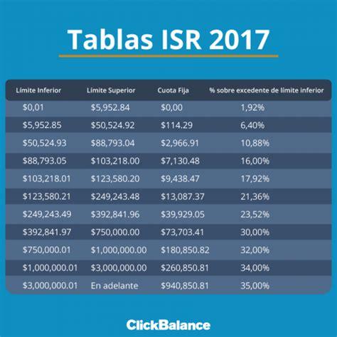 pagos provisionales mensuales de isr arrendadores de inmuebles 2016 tablas isr 2017