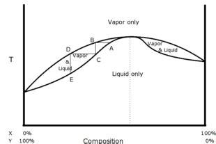 diagramme binaire liquide vapeur eau sel azeotropo