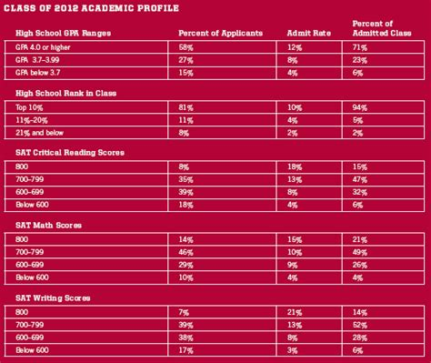 Stanford Mba Program Admission Requirements by Stanford Requirements Napp Ms The