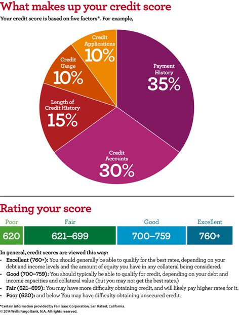 what makes a credit card 5 ways to make your credit score jump a free credit