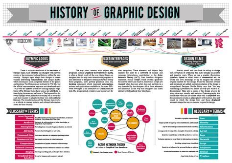 graphics design history timeline history of graphic design infographic on behance