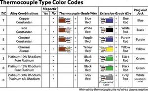 wire color chart which temperature sensor do i need an rtd or a