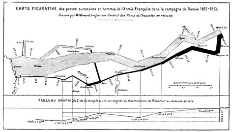 minard map of napoleons march on moscow handouts 6x9 25 pack books napoleon s march to moscow and npd r d portfolios