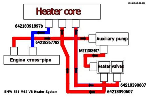 heater valve and auxilary pump bypass