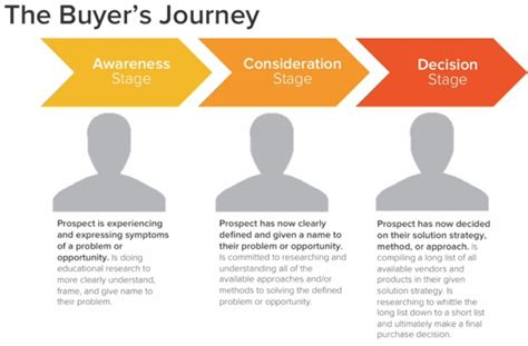 How To Align Email Marketing To The Buyer S Journey With Exles Buyer Journey Template