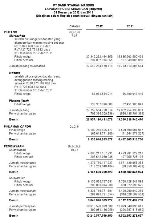 format laporan dana zakat contoh laporan keuangan bank syariah akuntansi itu mudah