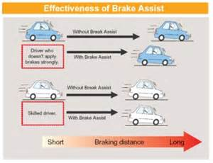 The Brake Assist System Jeff At Freedom Auto Safety System Part Two