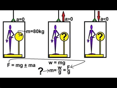 Bathroom Scale Elevator Physics Physics Mechanics The Elevator 2 Of 2 Weight And