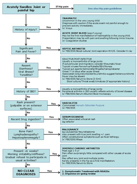 sepsis flowchart septic arthritis criteria images