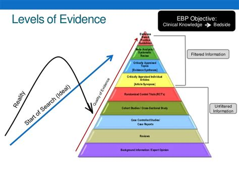 what level of evidence is a cross sectional study what is evidence based practice