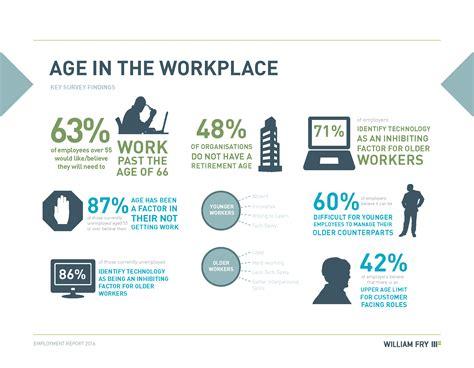 age discrimination and our attitudes to colleagues behaviour attitudes