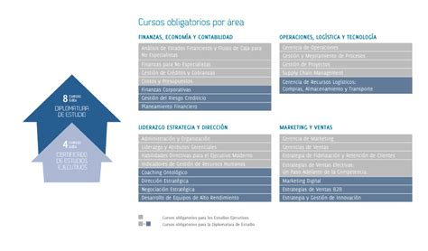 Mba Centrum Costo by Edex Lima Centrum Cat 243 Lica Business School Maestr 237 As