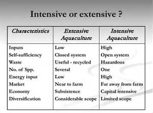 is color intensive or extensive the gallery for gt extensive farming vs intensive farming