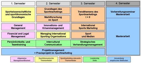 International Marketing Mba Syllabus by Mba Internationales Sportmarketing Hfwu