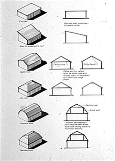 barn roof types lecture5