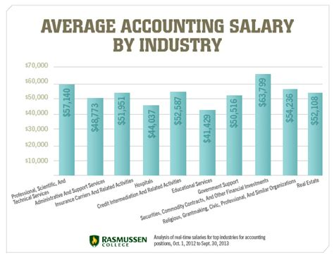 Cpa Mba Salary by Business Degree Average Salary With A Business Degree