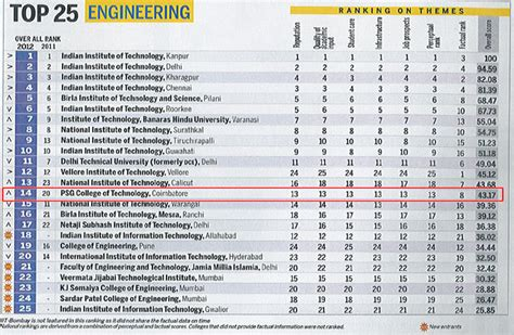 Top 25 Mba Colleges In Usa by Amdi Top 25 Engineering Colleges In India