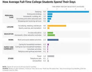study college students spend far more time than