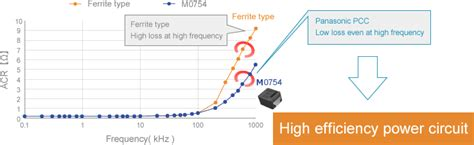 thermal energy developed in the inductor power inductors for automotive application industrial devices solutions south asia panasonic