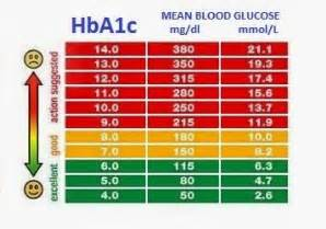 Type 2 Diabetes Blindness Low Blood Sugar Symptoms Blood Sugar Levels Chart What