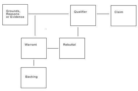Toulmin Outline Format by Brahmins