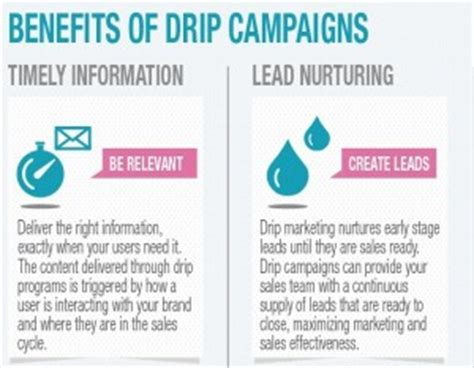 drip marketing caign template embrace the drips 171 aptus digital