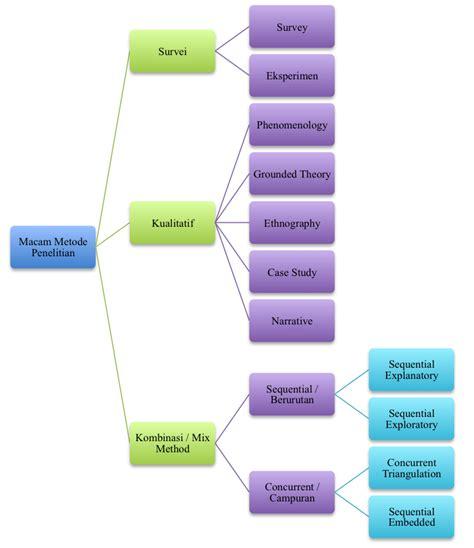 desain adalah pdf bahan ajar metlid p5 jenis penelitian dan rancangan