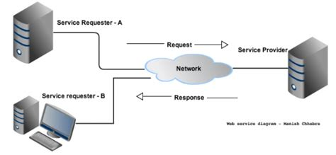 tutorial web services net webservices rest vs soap