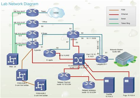 cisco network layout software network diagram exles