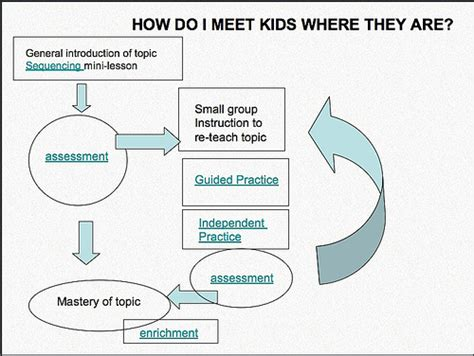 how to differentiate in academically diverse classrooms 3rd edition meeting where they are differentiating
