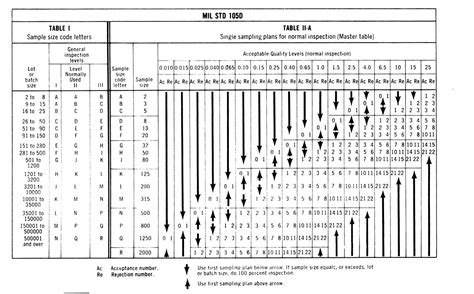 Section 105 Of Title 5 United States Code by File Mil Std 105 D Ref Table Jpg Wikimedia Commons