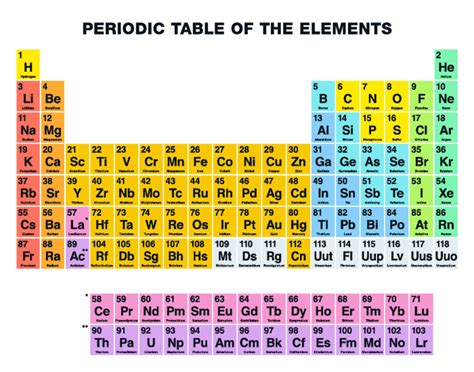 what is the purpose of the periodic table periodic table name the element symbol purposegames