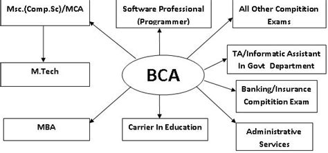 Mba After Business Degree by Bachelor Of Computer Application Course